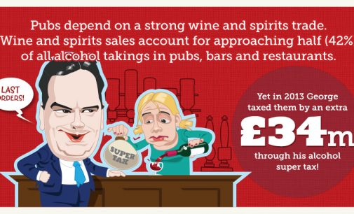 Axing Alcohol Super Tax Would Generate £230 Million and Create 6,000 Jobs in the UK
