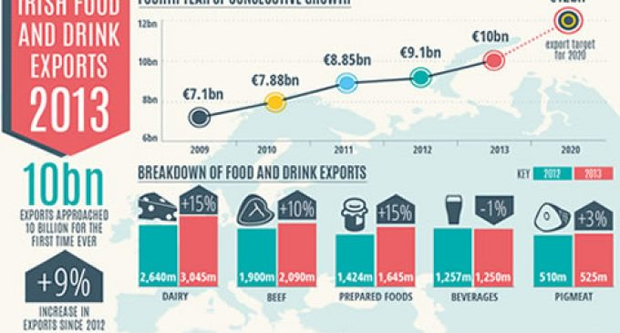Irish Food and Drink Exports Approach €10 Billion For the First Time