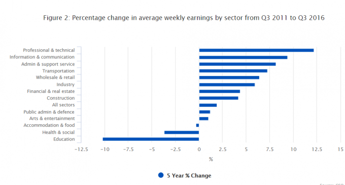 CSO Finds Average Weekly Earnings up in Third Quarter of 2016