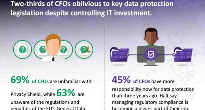 CFO Survey Says 69% are Unaware of Key Data Regulations