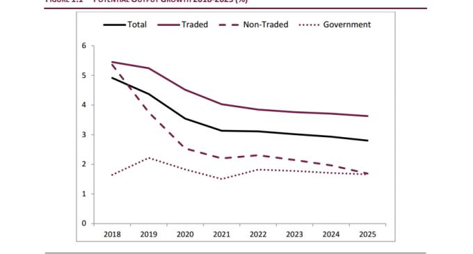 ESRI Publishes Medium-Term Outlook for the Irish Economy
