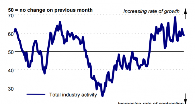 Construction Activity Rises for 40th Month in a Row