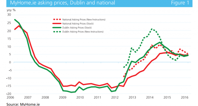 House Price Inflation May Hit Double-Digit Levels in 2017