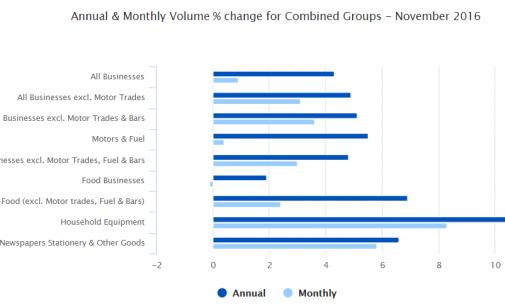 November Retail Sales Volume Rises 4.3 Percent