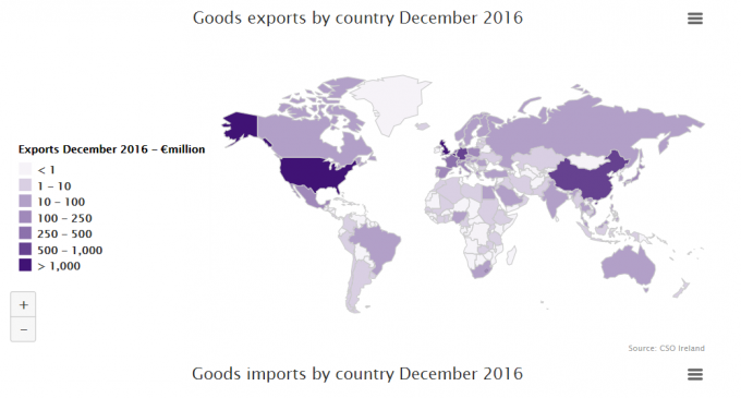 Record Level of Exports in 2016