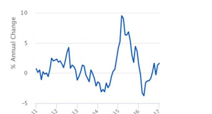 Price of Basic Metals Rises 12.1 Percent